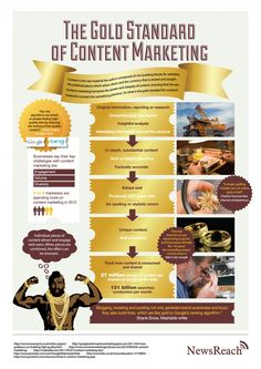 Really interesting infographic on content marketing. The Gold Standard of Content Marketing. Content Marketing Strategy, Inbound Marketing, Internet Marketing, Online Marketing, Social Media Marketing, Digital Marketing, Marketing Process, Viral Marketing, Marketing Trends