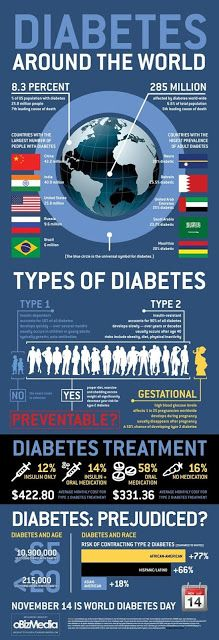 How to Prevent Diabetes.Type 1 diabetes The exact cause of type 1 diabetes is not yet known, but it is not caused by poor diet and lack of activity. At this stage, nothing can be done to prevent or cure type 1 diabetes,Type 2 diabetes Diabetes Day, Types Of Diabetes, Prevent Diabetes, Gestational Diabetes, Diabetes Food, Beat Diabetes, Sugar Diabetes, Diabetes Meds, Diabetes Statistics