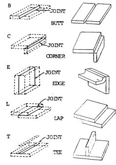 weld joint types