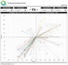 New Qlikview Indexed Explosion Quadrant Chart