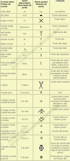 Crochet abbreviation chart (in English and Portuguese). Like- Crafty crochet and things on facebook.