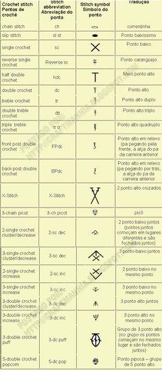 Crochet abbreviation chart (in English and Portuguese).