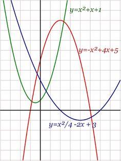 Funciones matemáticas - Buscar con Google