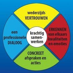 Krachtig samenwerken –  skill # samenwerken en netwerken Mentor Coach, Team Quotes, Team Coaching, Pitch, Emotional Intelligence, Social Work, Team Building, Teamwork, Leadership