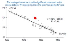 When the red dot hits the mean reversion line the red dot will no longer be over JP Morgan's stock price.