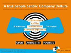 The Conversation Company model
