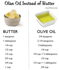 Baking with Olive Oil Instead of Butter - BestOfTips Swapping olive oil for butter cuts saturated fat. Plus, good olive oil adds a wonderful, nuanced flavor to baked goods and keeps them moist. Butter is made from the fat and protein solids found in mil Baking With Olive Oil, Olive Oil Butter, Olive Oil Cooking, Olive Oil Cake, Butter Oil, Olive Oils, Healthy Baking Substitutes, Healthy Cooking Oil, Baking Conversion Chart
