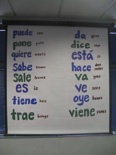 8 sweet 16 on both walls Spanish Spanish Grammar, Spanish Phrases, Spanish Vocabulary, Spanish Words, Spanish Language Learning, Spanish Teacher, Spanish Classroom, Teaching Spanish, Spanish Activities