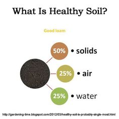 how to make soil healthy