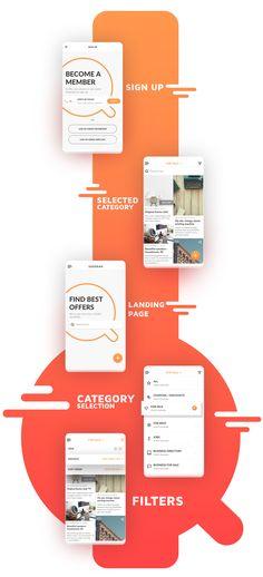 """다음 @Behance 프로젝트 확인: """"Classifieds app seesaw""""…"""