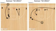 FastModel Library: Design action to counter flex and run into a triple screen. Basketball Plays, Basketball Workouts, No Crying In Baseball, Buckets, Kansas, Coaching, Training, Sports, Basketball Drills