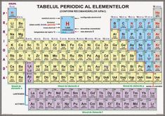 tablita lui mendeleev in romana Periodic Tabel, Chemistry, Xmas, Workout, Hair, Beauty, Christmas, Work Out, Navidad