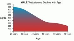 Learn how to do testosterone replacement therapy the right way with www.hghdreambody.net