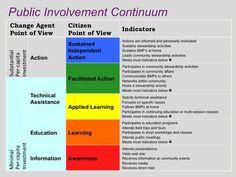 Public Involvement Continuum