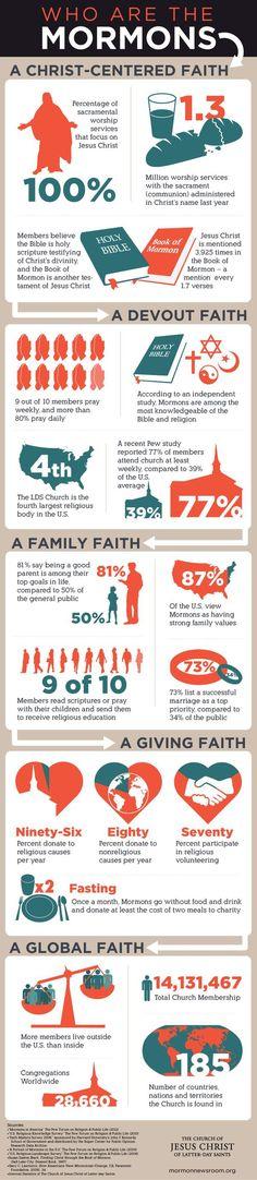 Mormonism 101 Infographic