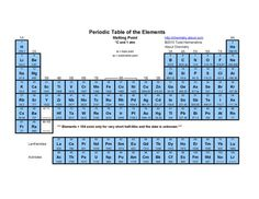 Printable Periodic Tables (PDF): Periodic Table of the Elements - Melting Points