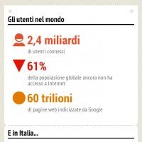 Infographic: World Wide Web in Italy