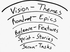#Scrum #process. From #Vision to # Tasks.