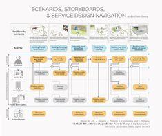 Integration of scenarios, storyboard, and service system navigation for service system design phase. UX UI Service Design Tool