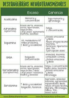 Desequilibrio de los neurotrasmisores.