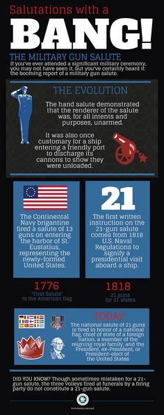 A U.S. Navy graphic explaining the heritage of the military gun salute. (U.S. Navy photo illustration/Released)