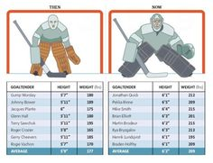 Hockey goalies then and now. Wow a lot has changed Hockey Memes, Hockey Goalie, Hockey Players, Funny Hockey, Hockey Sayings, Goalie Gear, Hockey Room, Red Wings Hockey, Hockey Training