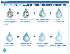 Eight stage water purification process