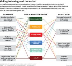 The 6 Elements of Business Models Innovation Change Management, Business Management, Business Planning, Project Management, Innovations Management, Enterprise Architecture, Business Model Canvas, Harvard Business School, Business Innovation