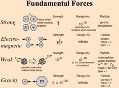 Nuclear Physics, Theoretical Physics, Physics And Mathematics, Quantum Physics, Nuclear Force, Physics 101, Engineering Science, Physical Science, Teaching Science