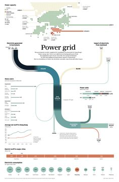 Power grid | South China Morning Post