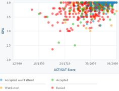 See GPA, SAT and ACT Data for Admission to Johns Hopkins University: Johns Hopkins GPA, SAT and ACT Graph