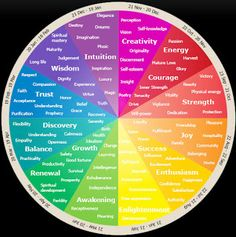 L. Designs - Color Theory: Chakras and Color Theory/Therapy - Images