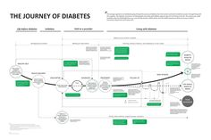 customer journey map of diabetes Experience Map, User Experience Design, Customer Experience, Experience Quotes, Web Design, Tool Design, Design Process, Visualisation, Data Visualization
