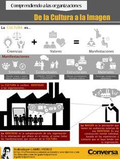 Aquí les dejo una infografía que hice para visualizar la diferencia entre la Cultura, Identidad e Imagen corporativa, y al mismo tiempo ver cómo se complementan… Sáquenle el mayor provecho.