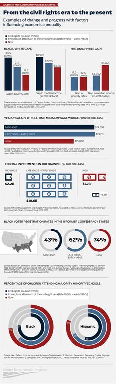 An infographic displaying change and progress in racial equity throughout the years.