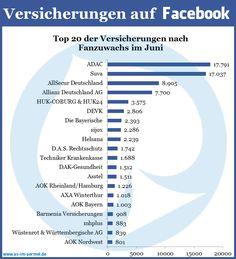 Aktuelle Zahlen deutschsprachiger Versicherungen. (Stand: 1. Juli 2013).  #Versicherungen #Zahlen #Facebook