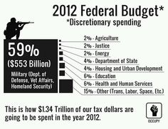 2012 Federal Discretionary Spending Budget..THIS IS NOT ACCEPTABLE!