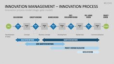 Innovation Management PowerPoint Template