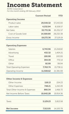 Basic Income Statement Template New Simple Financial Statement Template Accounting Notes, Accounting Classes, Accounting Basics, Accounting Student, Bookkeeping And Accounting, Accounting And Finance, Quick Books Accounting, Personal Financial Statement, Accounting