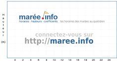 marée.info - horaires et coefficients des marées - http://maree.info/72