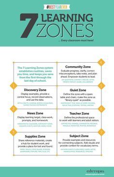 As you plan this year's curriculum and activities, consider how you'll use your classroom space. Here are seven learning zones to help focus your students.