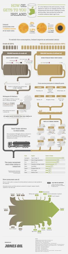 How Oil Gets To You Ireland