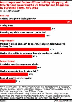 According to an Interactive Advertising Bureau survey from November 2014 asking smartphone owners how they planned to use their devices between Thanksgiving and the end of the year, 35% cited convenience in the upper-funnel activities of searching, researching and finding what they were looking for.
