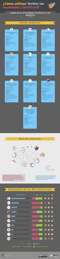 Sociedades científicas en Twitter Twitter, Followers, Relationships
