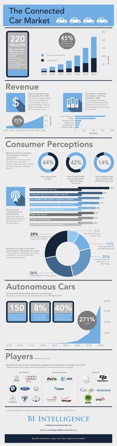 The Connected Car Market (Infographic) #ConnectedCars #Cars #InternetSharing
