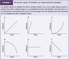 Printables Graphing Motion Worksheet distance google and search on pinterest basic physics graphs summary graph describe the motion seen here