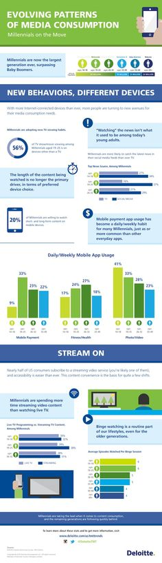 Customer Behavior - How Media Consumption Habits Are Changing [Infographic] : MarketingProfs Article