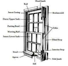 Window Parts Names Design Info Pinterest Window