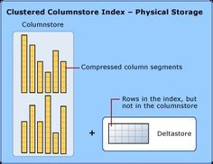 SQL Server Columnstore Index – How to Estimate Compression Savings Sql Tutorial, Relational Database Management System, Learn Sql, Different Programming Languages, Microsoft Sql Server, 2016 Funny, Cloud Computing, Warehouse, Learning