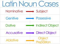 Classical Conversations Cycle 1 Weeks 1 and 2, 13 and 14 Latin Noun Cases